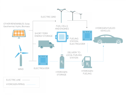 Hydrogen Based Energy System Illustration
