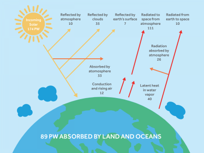 Solar Energy and the Greenhouse Effect illustration