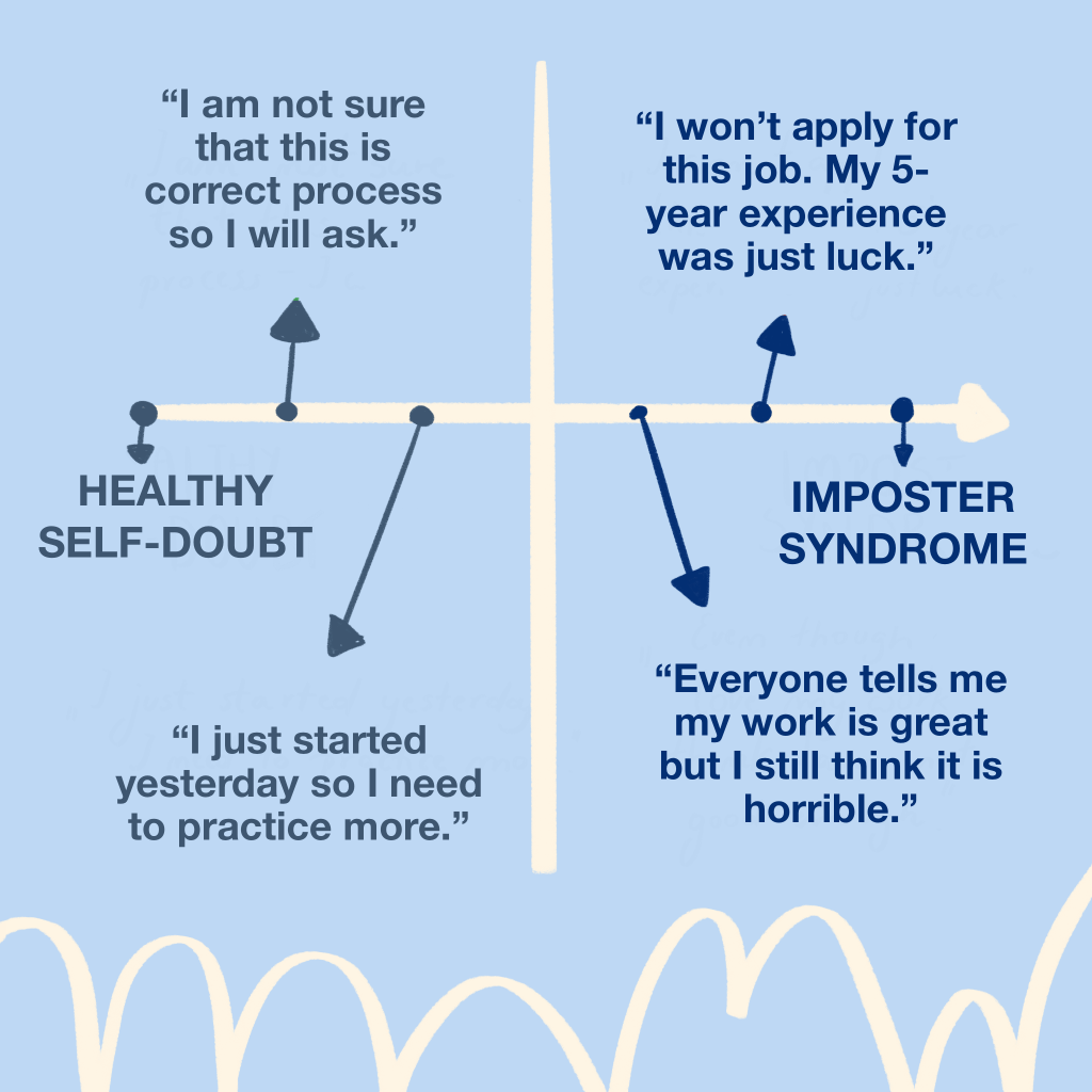 Self-doubbt vs imposter syndrome